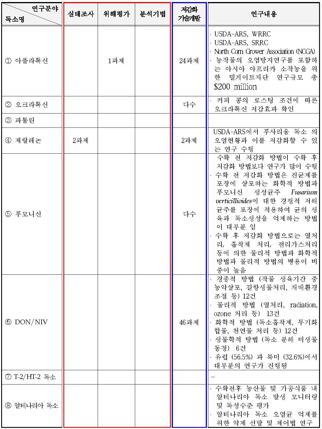 국외 곰팡이독소별 저감화 연구 현황