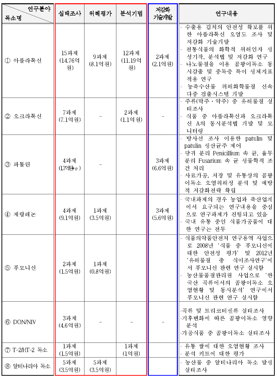 국내 곰팡이독소별 저감화 연구 현황