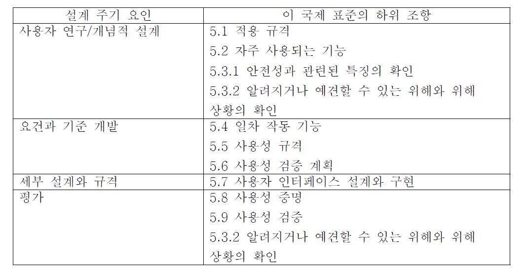 그림 D . 1을 이 국제 표준의 하위 조항에 매핑한 표