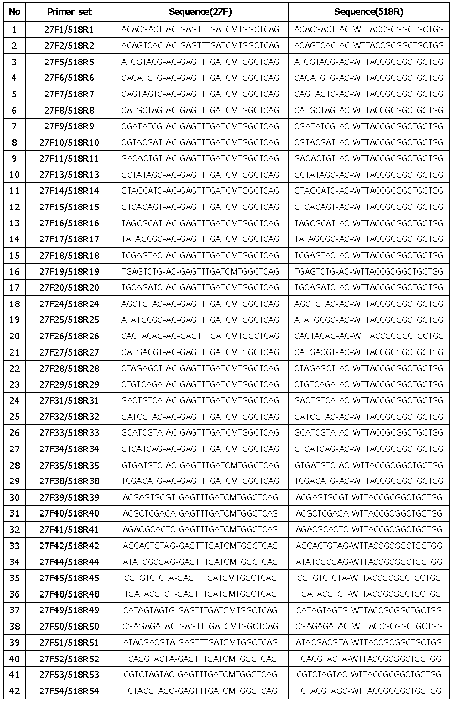 사용된 barcode primer 염기서열 및 조합