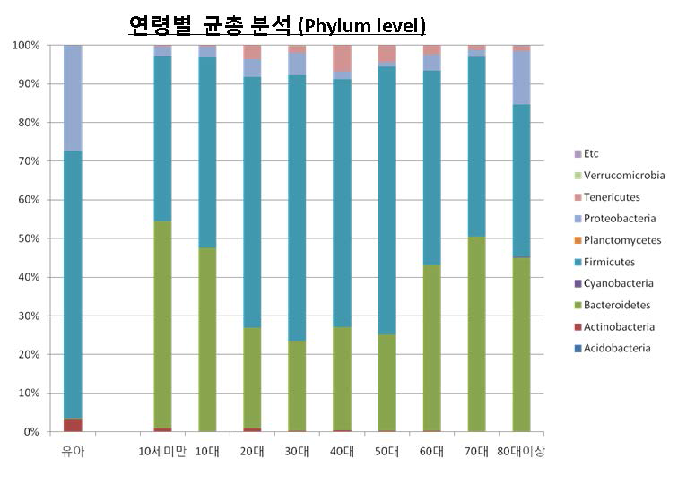 Phylum level에서 연령별 한국인 장내 미생물의 군집구성.