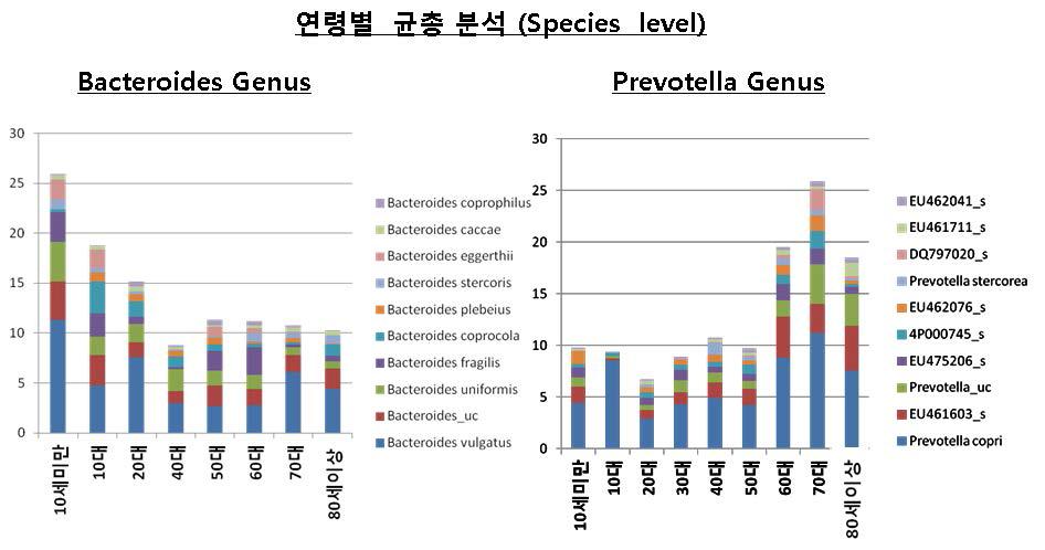 연령별 Bacteroides, Prevotella Genus에 속하는 Species.