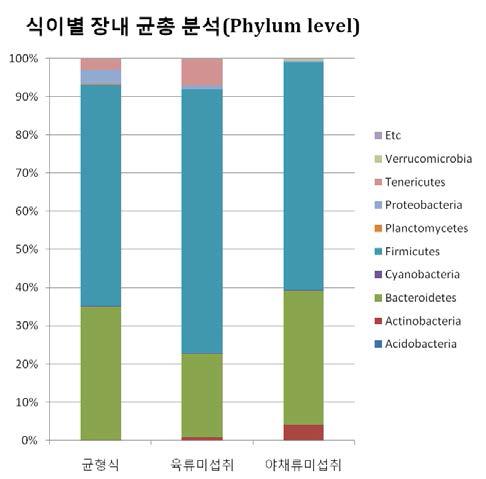 Phylum level에서 식이별 장내 미생물의 군집구성