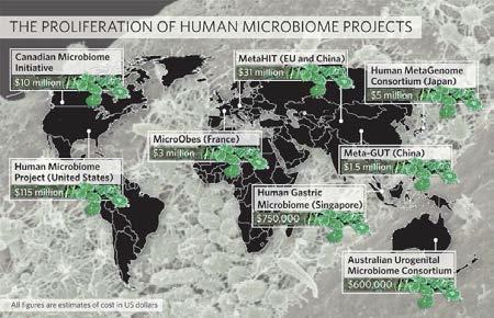 국외의 인체 미생물체 메타지노믹스 연구 프로그램 및 투자 현황