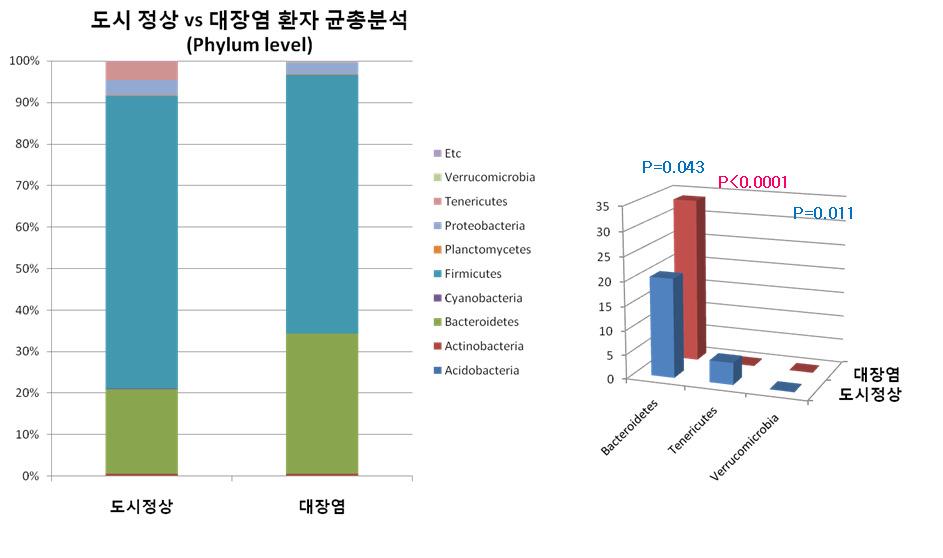 Phylum level에서 정상인과 궤양성 대장염 환자의 장내 미생물 군집구성.