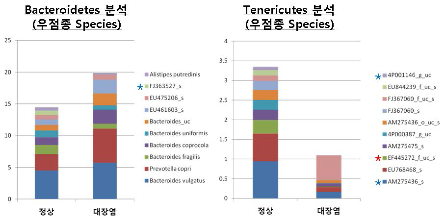 대장염 유무에 따른 Bacteroidetes, Tenericutes Phylum에 속하는 Species