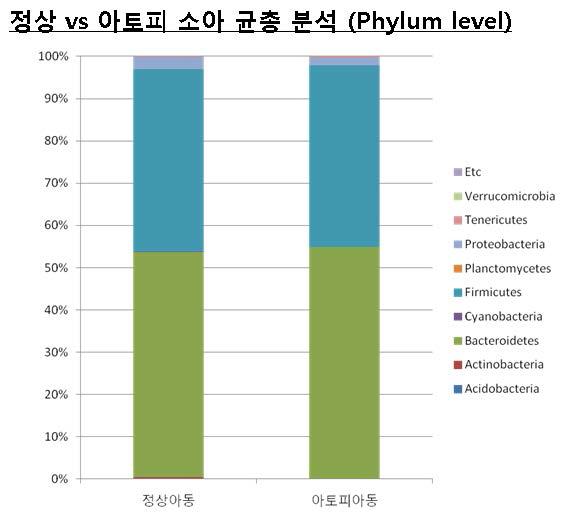 정상소아와 아토피 소아의 Phylum 수준에서 균총 분석.
