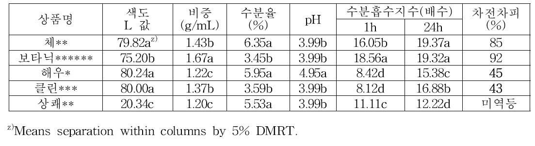 상업용 식이섬유제품의 수분흡수력 및 차전차피 함량