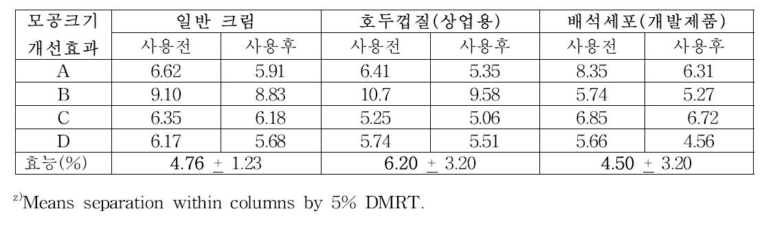 배석세포 모공크기 개선효과