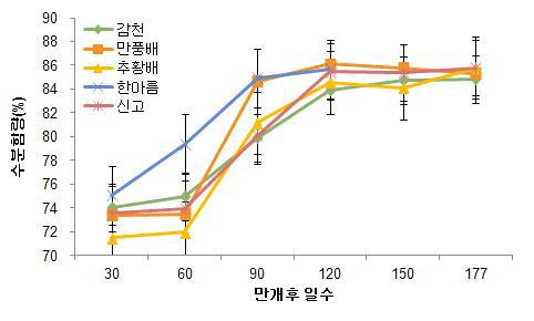 품종에 따른 과실 발육단계별 수분함량