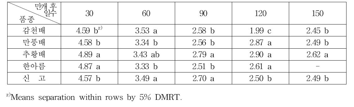 과실 발육단계별 과육의 회분 함량