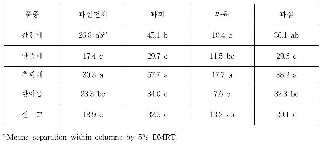 품종별 과실부위에 따른 DPPH 라디컬 소거능