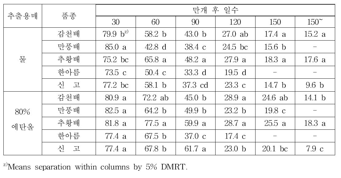 품종별 발육시기에 따른 DPPH 라디컬 소거능