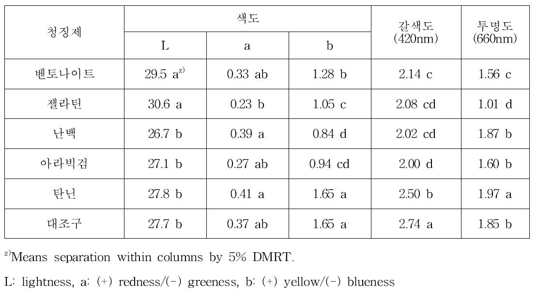 청징제의 종류에 따른 추황배 맑은배즙의 청징도