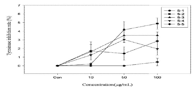 품종별 만개 후 30일 과실의 tyrosinase 활성 억제 효과