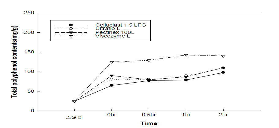 효소처리 배 전체의 폴리페놀 함량