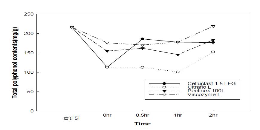 효소처리 배 과피의 폴리페놀 함량