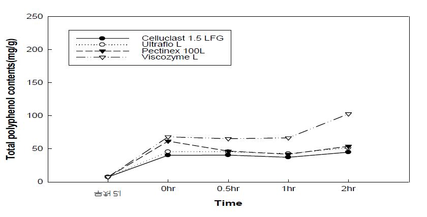 효소처리 배 과육의 폴리페놀 함량