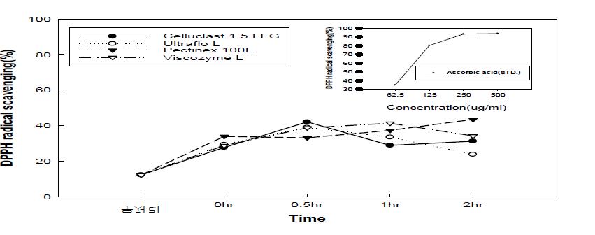 효소처리 배 전체의 DPPH 활성
