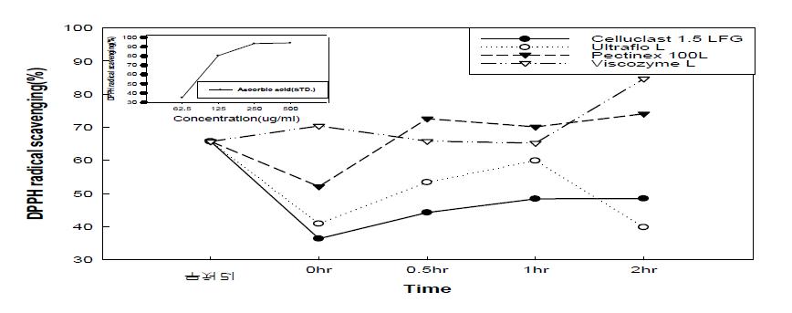 효소처리 배 과피의 DPPH활성