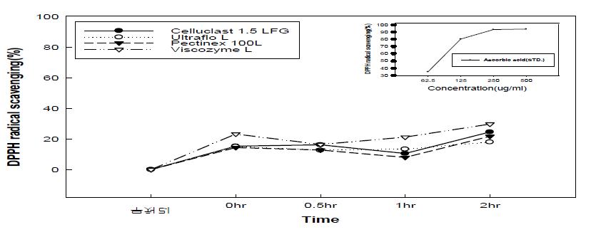 효소처리 배 과육의 DPPH 활성