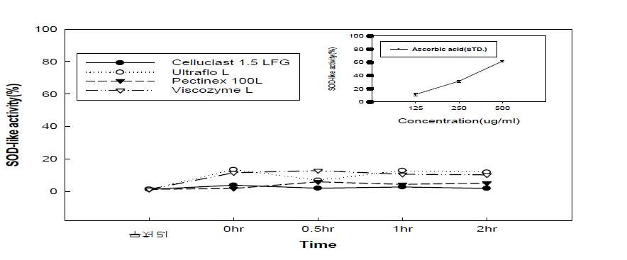 효소처리 배 전체의 SOD 활성