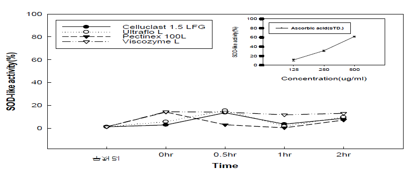 효소처리 배 과피의 SOD 활성