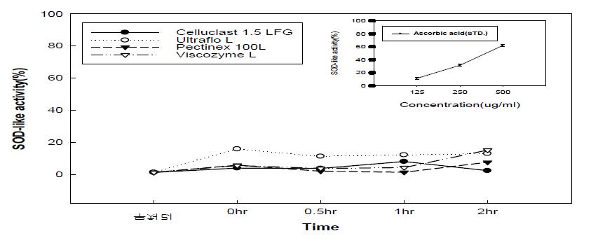 효소처리 배 과육의 SOD 활성