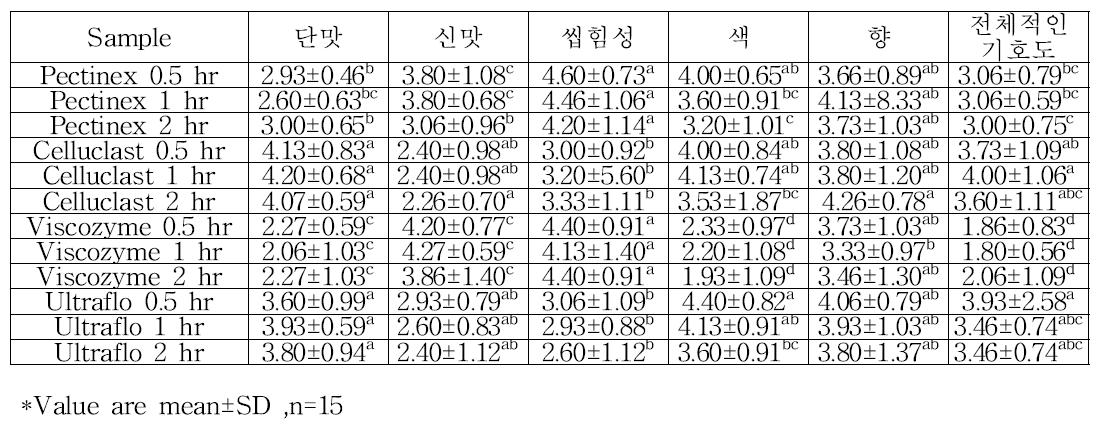 배 퓨레 효소처리 후 관능평가