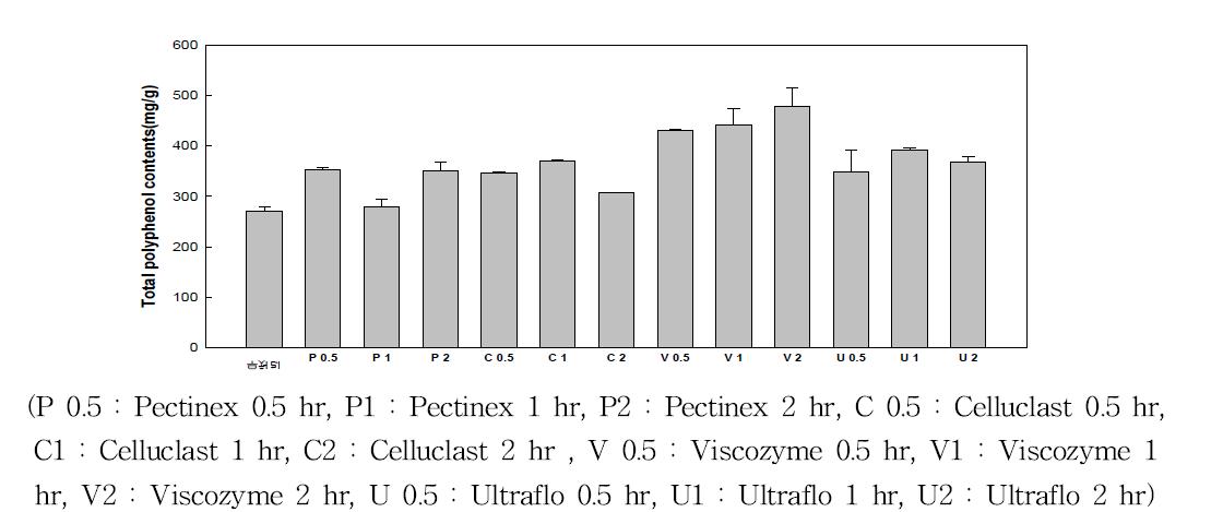 배 퓨레 효소처리 폴리페놀 함량