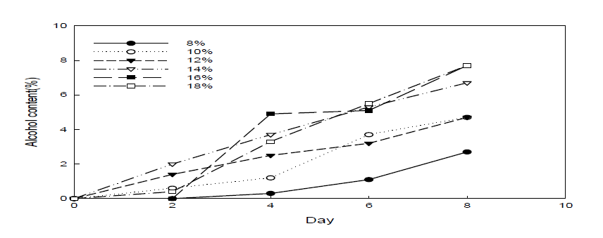 당도에 따른 알코올 농도 측정
