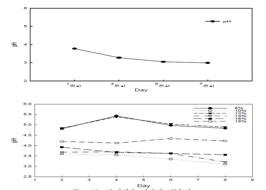 초산발효 시간별 pH측정
