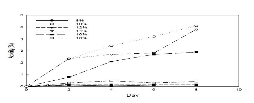 초산발효 시간별 산도 분석