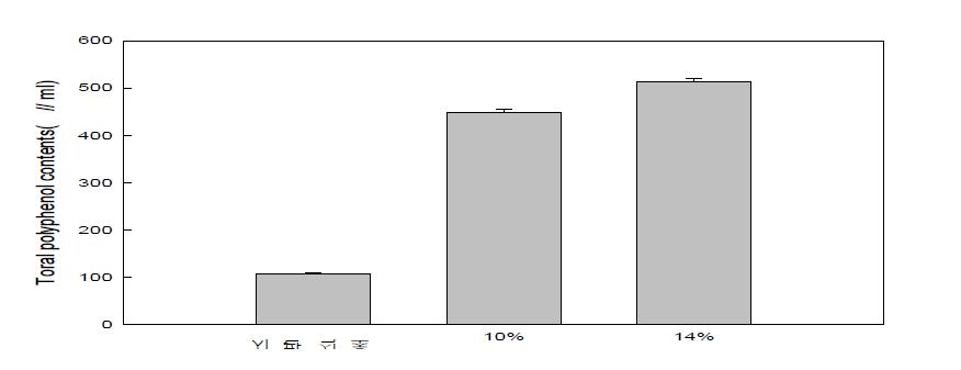 배 식초 총 폴리페놀함량 분석