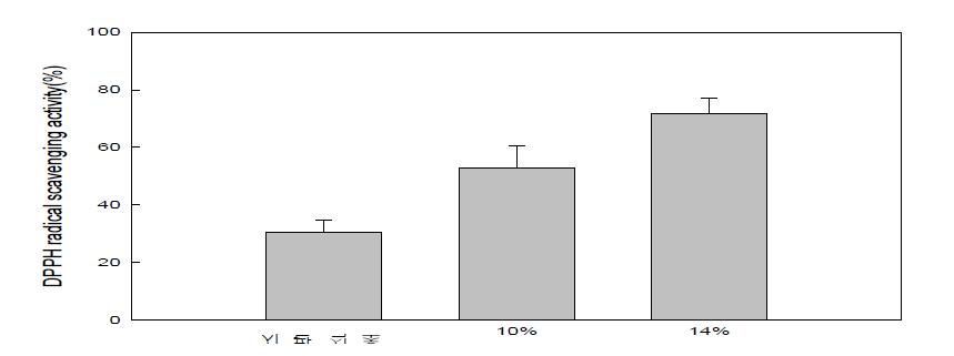 배 식초 DPPH radical 소거능 분석