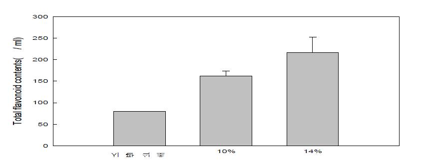 배 식초 총 플라보노이드함량 분석