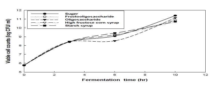 첨가 당류별 유산균 생균수