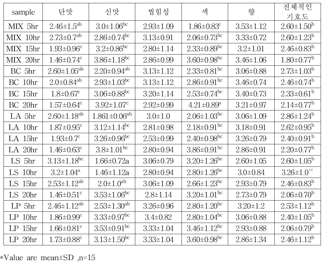 유산균별 발효 후 관능평가