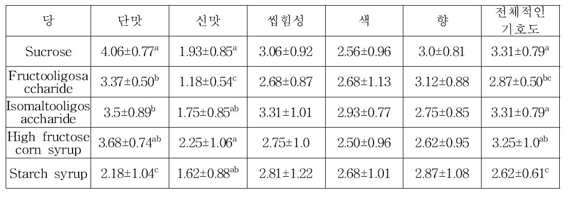 첨가 당류별 발효 후 관능평가