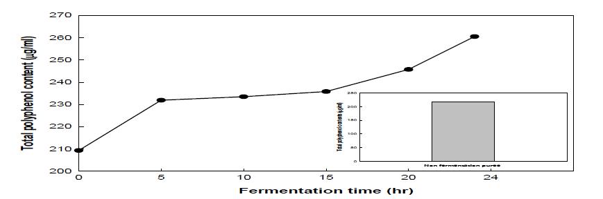 배 퓨레 유산발효 총 폴리페놀 함량 분석