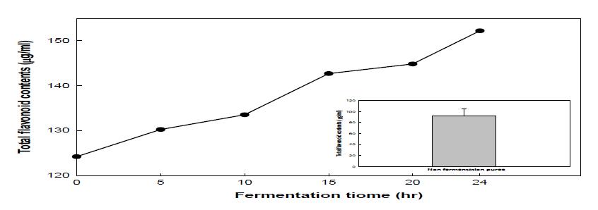배 퓨레 유산발효 총 플라보노이드 함량 분석