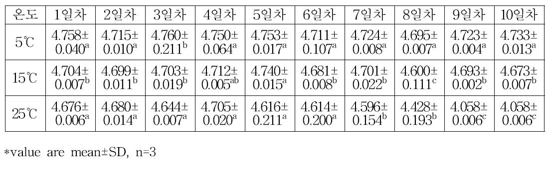 배 슬러시액의 온도에 따른 pH 변화