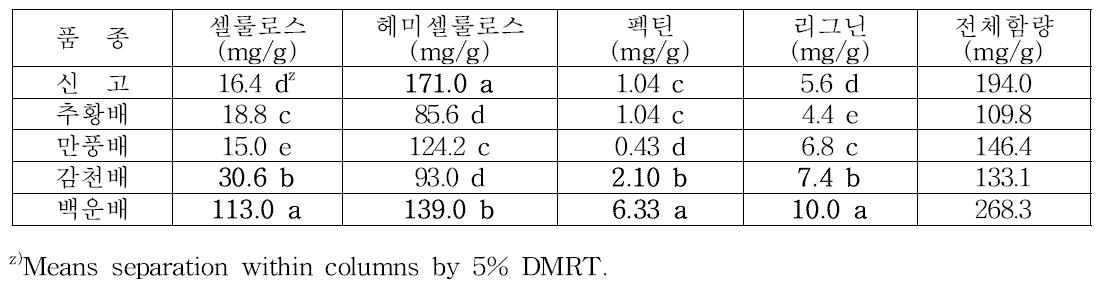 과실 (과육+과피)의 식이섬유 조성 조사