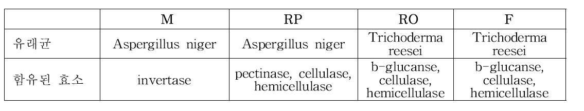 배 식이섬유 분해에 사용된 효소