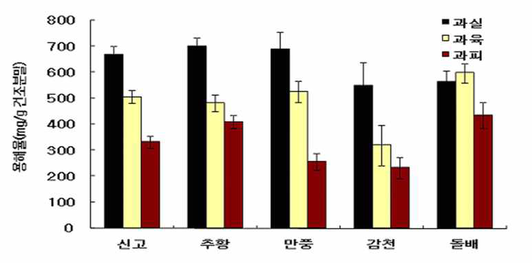 배 품종별 식이섬유 분해 효율