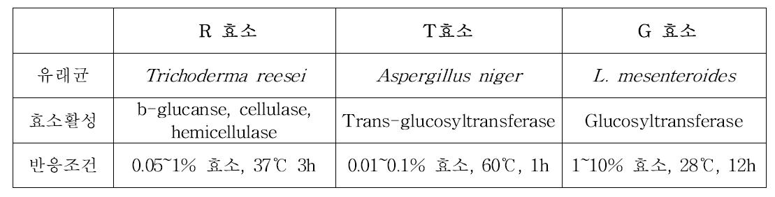 사용된 효소 종류 및 활용조건
