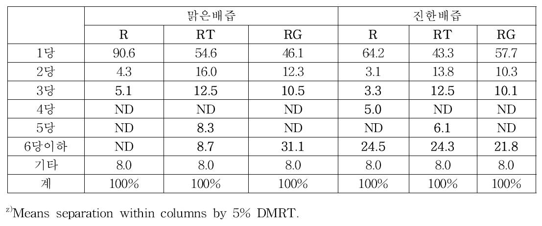 종류별 배즙 이용해 제조된 올리고당의 구성 성분 (R, R-T, R-G 효소)
