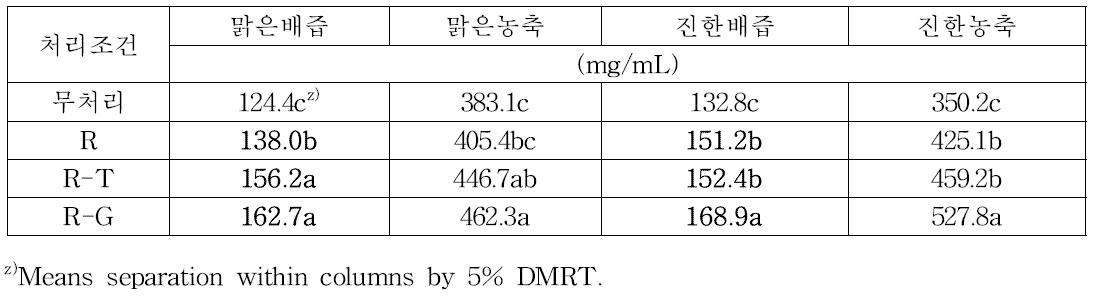 종류별 배즙 이용해 제조된 올리고당의 총당량