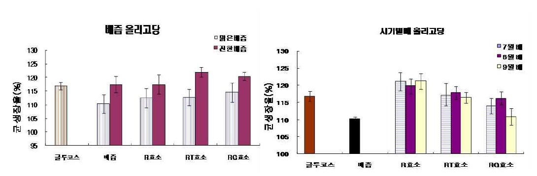 배올리고당 유익균 Lactobaciilus acidophilus 생장촉진효과