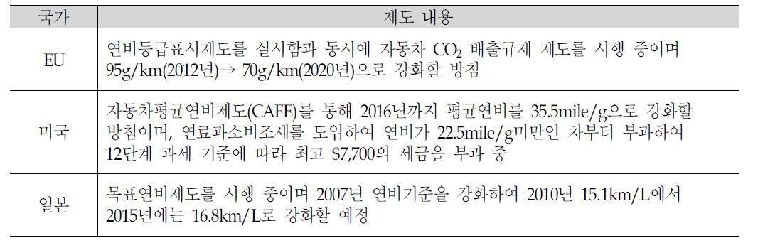 선진국의 의무 자동차 연비·배출량 규제 제도